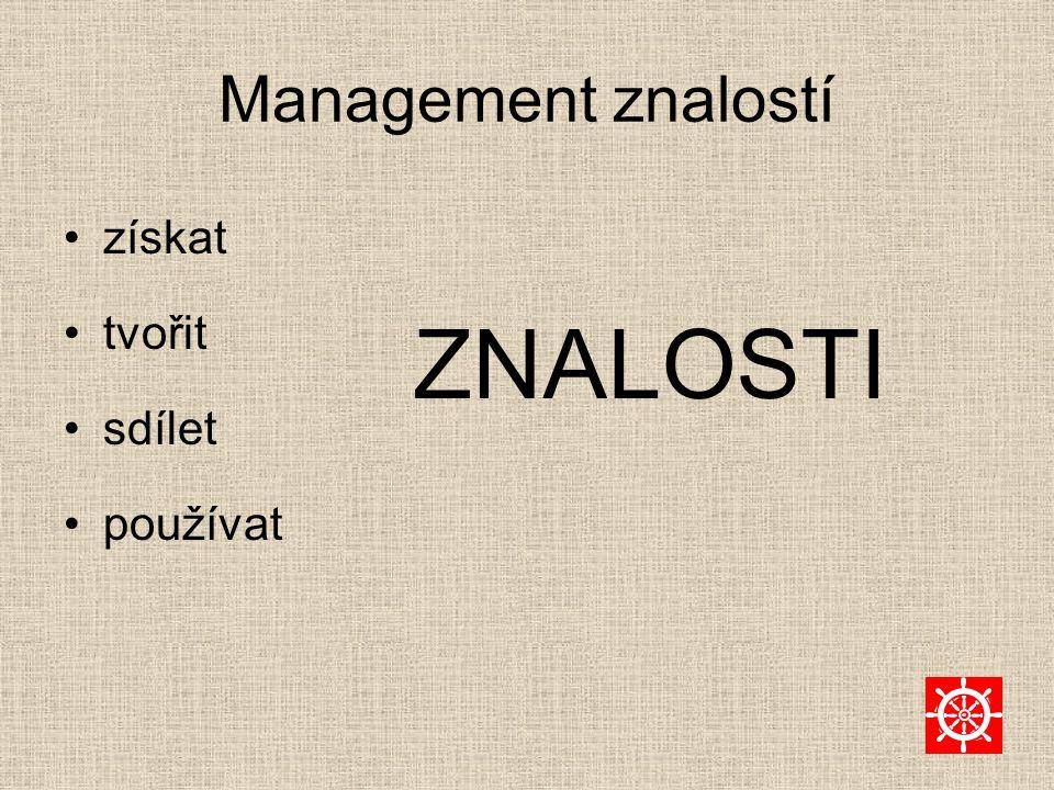 Management znalostí získat tvořit sdílet používat ZNALOSTI