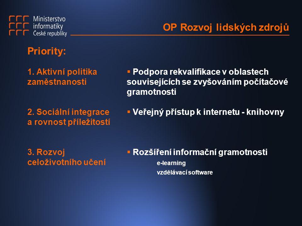 OP Rozvoj lidských zdrojů Priority: 1. Aktivní politika zaměstnanosti 2.