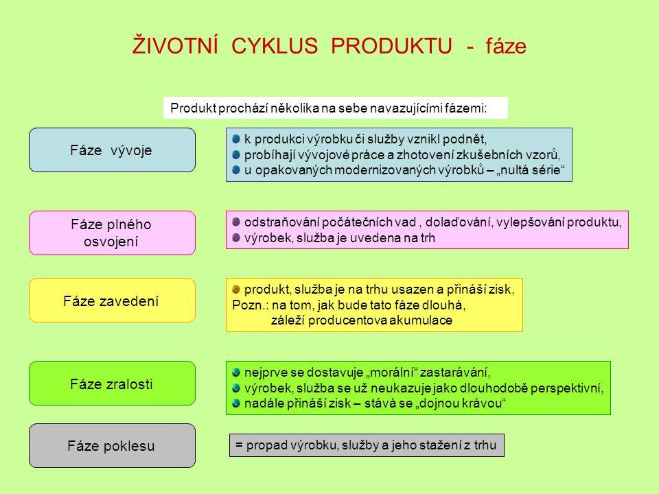 ŽIVOTNÍ CYKLUS PRODUKTU - fáze Produkt prochází několika na sebe navazujícími fázemi: Fáze vývoje Fáze plného osvojení Fáze zavedení Fáze zralosti Fáz