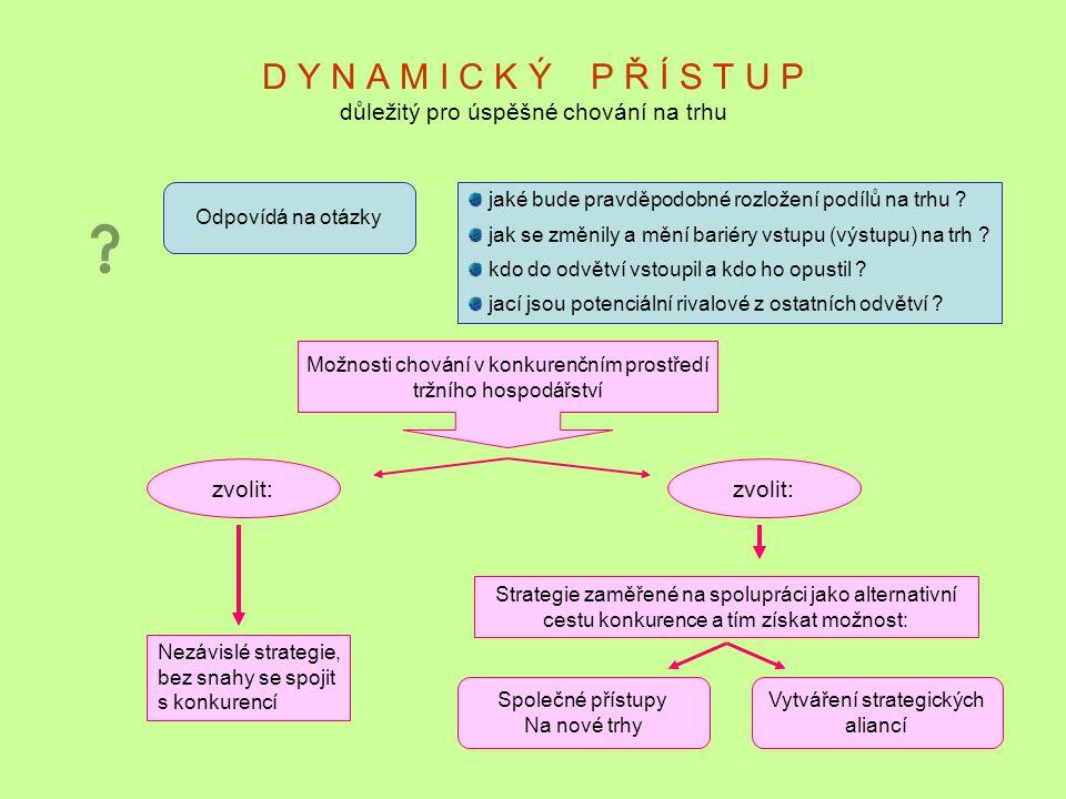 D Y N A M I C K Ý P Ř Í S T U P důležitý pro úspěšné chování na trhu Odpovídá na otázky jaké bude pravděpodobné rozložení podílů na trhu ? jak se změn