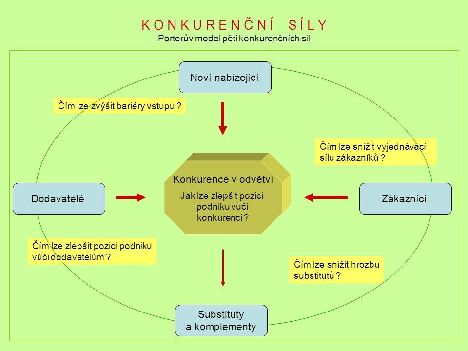 K O N K U R E N Č N Í S Í L Y Porterův model pěti konkurenčních sil Konkurence v odvětví Jak lze zlepšit pozici podniku vůči konkurenci ? Čím lze zvýš