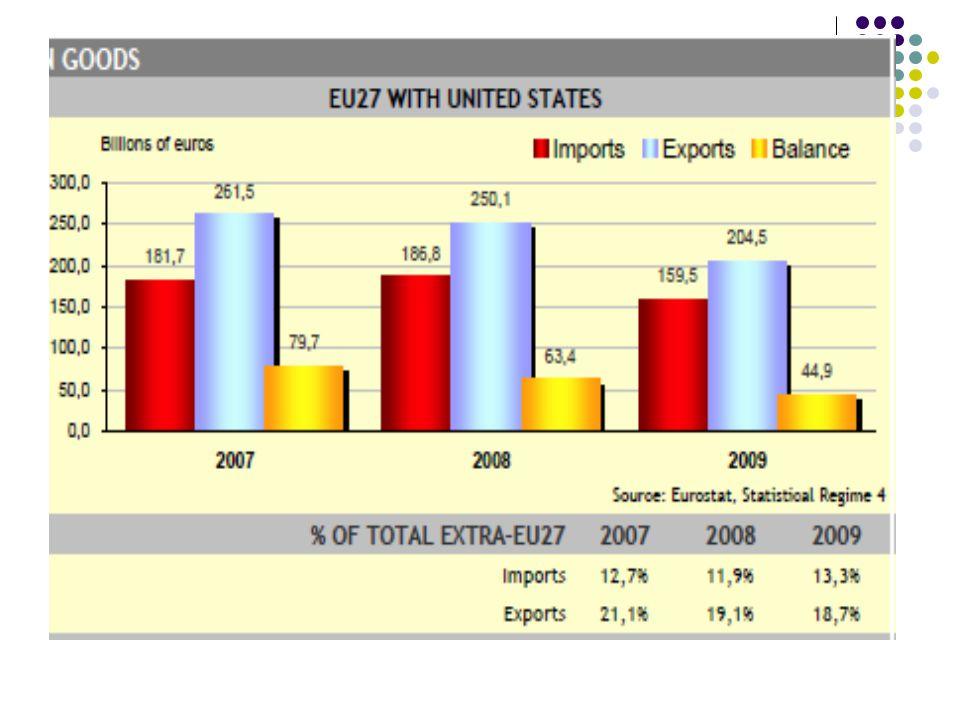 Spory v hospodářské oblasti WTO → všichni členové by měli respektovat stejná pravidla Poměrně vysoký respekt k rozhodnutím WTO Spory mezi EU a USA tvoří jen kolem 2 % celkového objemu obchodu.