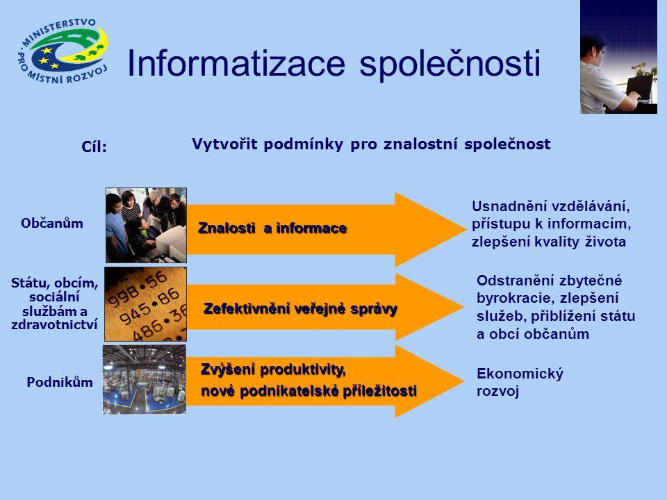 Informatizace společnosti Cíl: Vytvořit podmínky pro znalostní společnost Znalosti a informace Občanům Usnadnění vzdělávání, přístupu k informacím, zl