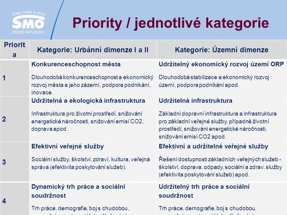 5 Priority / jednotlivé kategorie Priorit a Kategorie: Urbánní dimenze I a IIKategorie: Územní dimenze 1 Konkurenceschopnost města Dlouhodobá konkurenceschopnost a ekonomický rozvoj města a jeho zázemí, podpora podnikání, inovace.