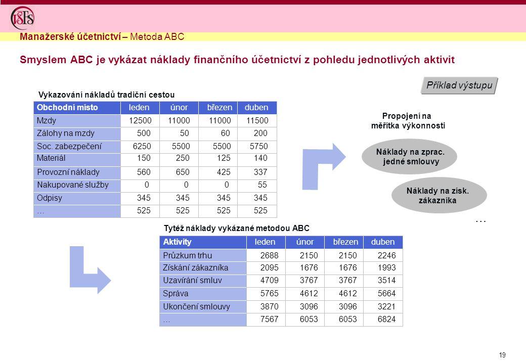 19 Příklad výstupu Manažerské účetnictví – Metoda ABC Smyslem ABC je vykázat náklady finančního účetnictví z pohledu jednotlivých aktivit