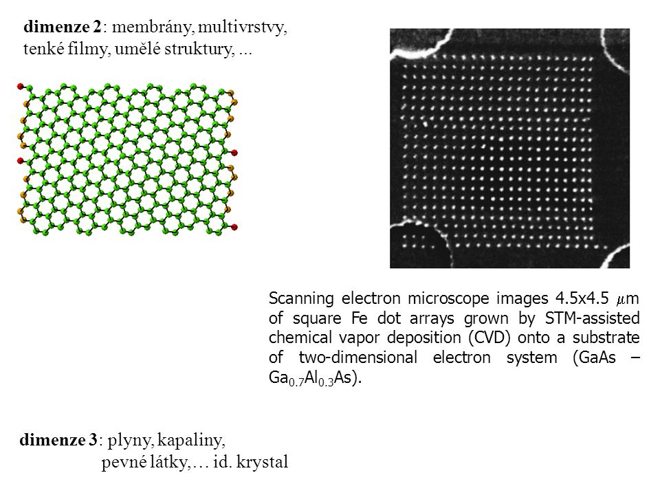 dimenze 2: membrány, multivrstvy, tenké filmy, umělé struktury,... Scanning electron microscope images 4.5x4.5  m of square Fe dot arrays grown by ST