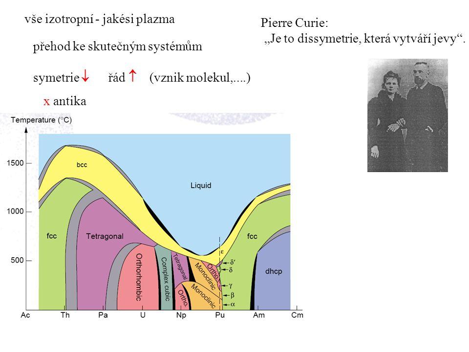"""Pierre Curie: """"Je to dissymetrie, která vytváří jevy"""". symetrie  řád  (vznik molekul,....) x antika vše izotropní - jakési plazma přehod ke skutečný"""