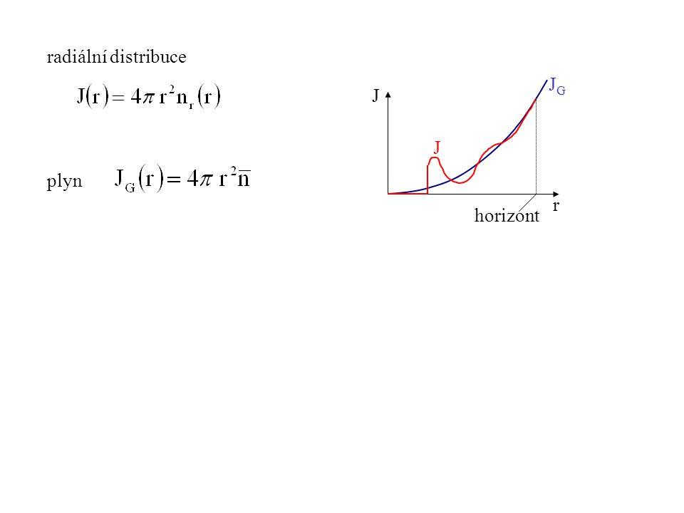 radiální distribuce plyn J r JGJG J horizont