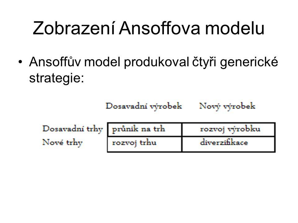 Zobrazení Ansoffova modelu Ansoffův model produkoval čtyři generické strategie: