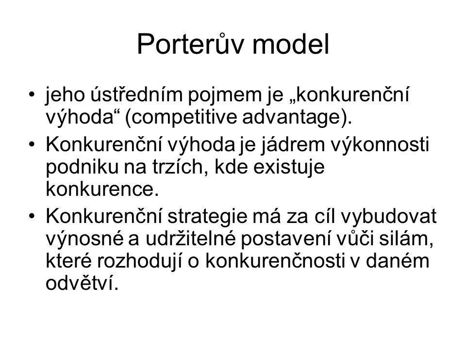 """Porterův model jeho ústředním pojmem je """"konkurenční výhoda"""" (competitive advantage). Konkurenční výhoda je jádrem výkonnosti podniku na trzích, kde e"""