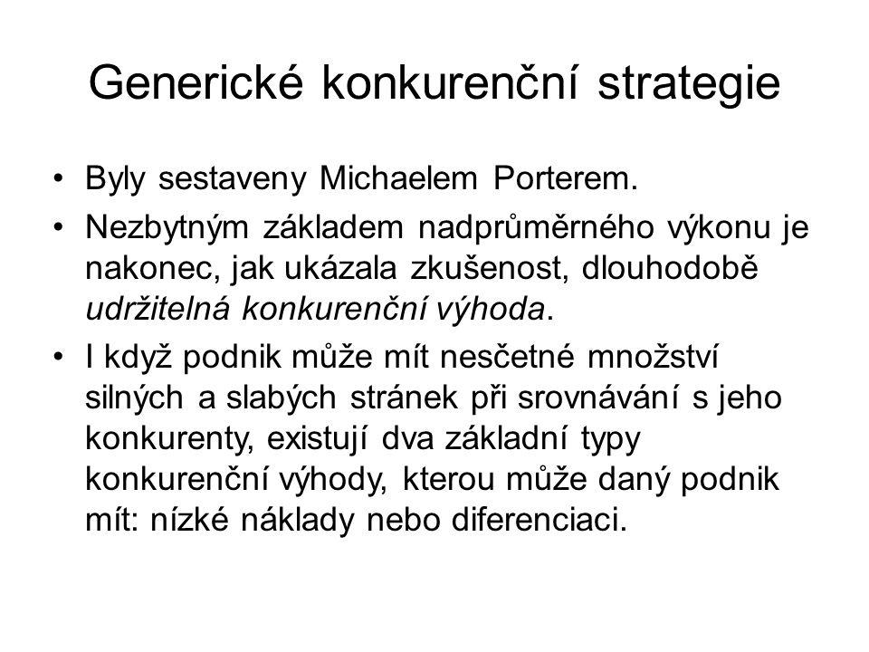 Generické konkurenční strategie Byly sestaveny Michaelem Porterem. Nezbytným základem nadprůměrného výkonu je nakonec, jak ukázala zkušenost, dlouhodo