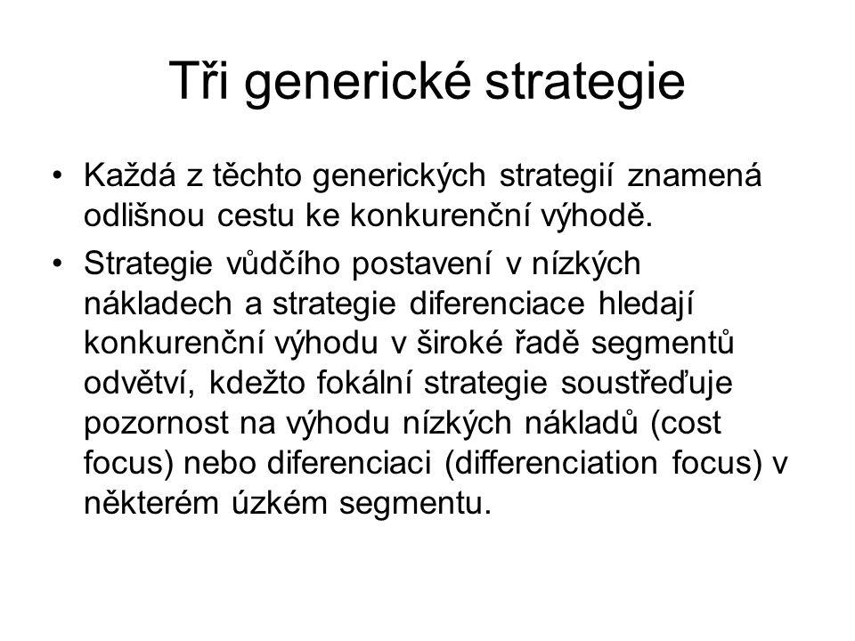 Tři generické strategie Každá z těchto generických strategií znamená odlišnou cestu ke konkurenční výhodě. Strategie vůdčího postavení v nízkých nákla