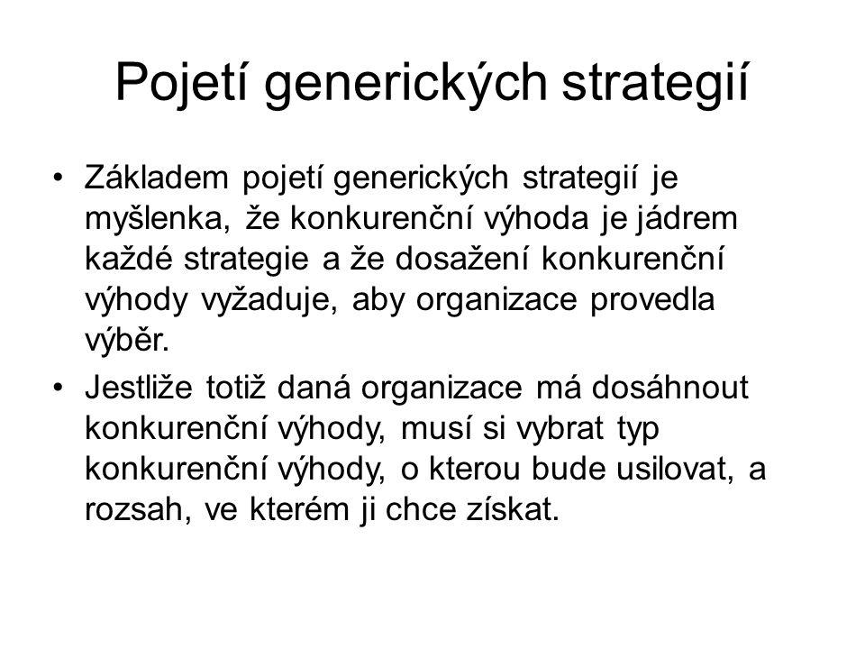 Pojetí generických strategií Základem pojetí generických strategií je myšlenka, že konkurenční výhoda je jádrem každé strategie a že dosažení konkuren