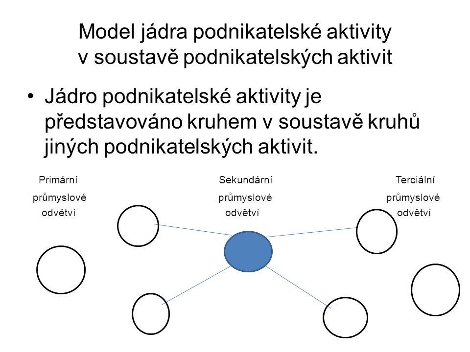 Model jádra podnikatelské aktivity v soustavě podnikatelských aktivit Jádro podnikatelské aktivity je představováno kruhem v soustavě kruhů jiných pod