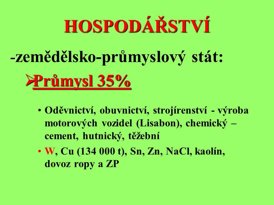HOSPODÁŘSTVÍ - zemědělsko-průmyslový stát: PPPPrůmysl 35% Oděvnictví, obuvnictví, strojírenství - výroba motorových vozidel (Lisabon), chemický –