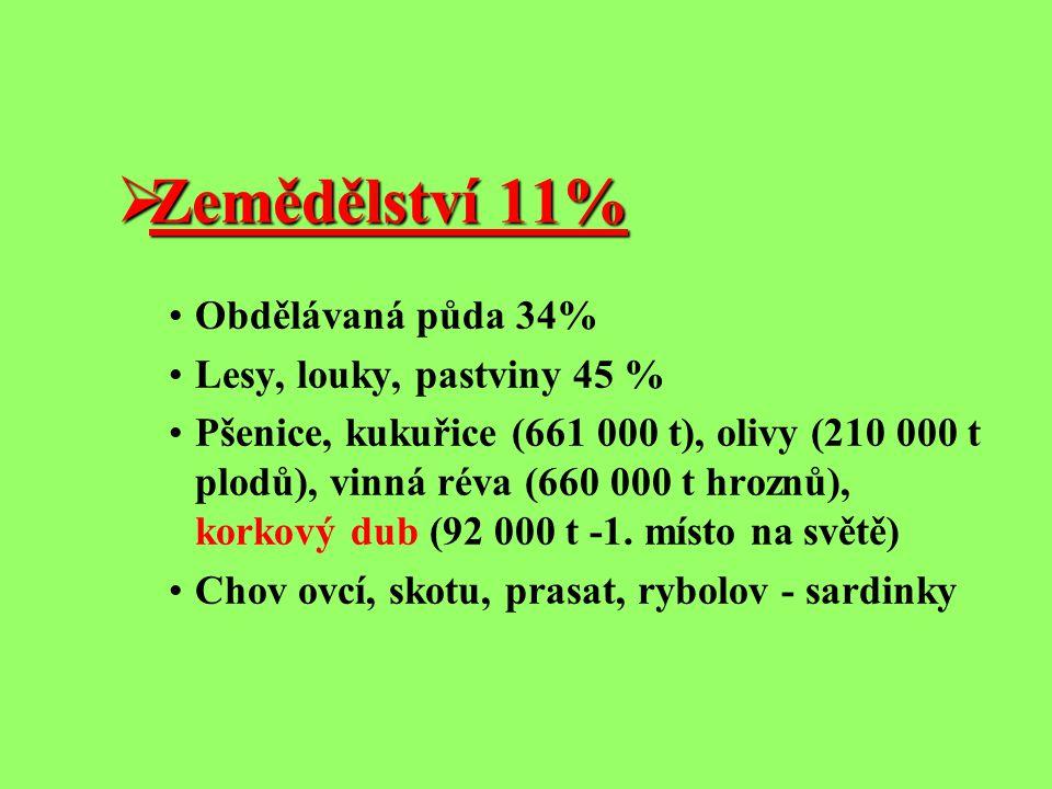  Zemědělství 11% Obdělávaná půda 34% Lesy, louky, pastviny 45 % Pšenice, kukuřice (661 000 t), olivy (210 000 t plodů), vinná réva (660 000 t hroznů)