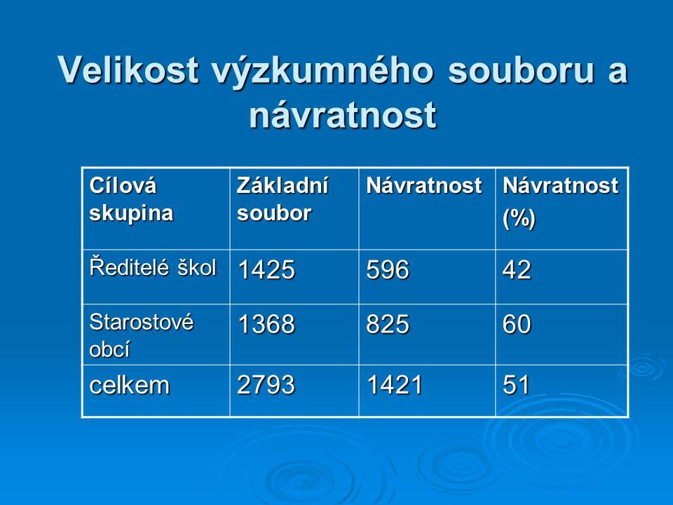 Velikost výzkumného souboru a návratnost Cílová skupina Základní soubor NávratnostNávratnost(%) Ředitelé škol 142559642 Starostové obcí 136882560 celk