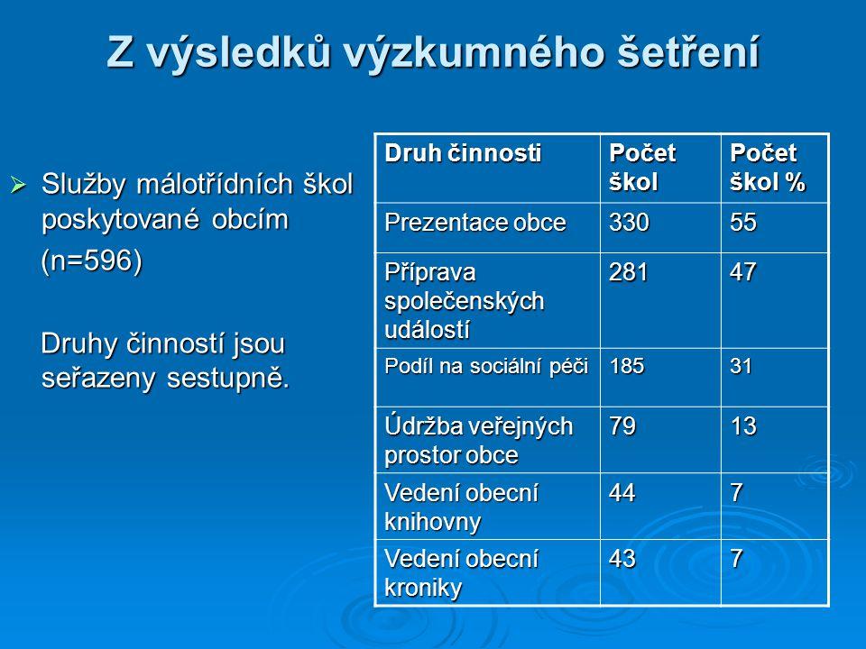 Z výsledků výzkumného šetření  Služby málotřídních škol poskytované obcím (n=596) (n=596) Druhy činností jsou seřazeny sestupně.