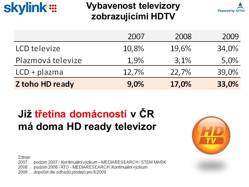 Vybavenost televizory zobrazujícími HDTV Zdroje: 2007 … podzim 2007 / Kontinuální výzkum – MEDIARESEARCH / STEM MARK 2008 … podzim 2008 / ATO - MEDIARESEARCH, Kontinuální výzkum 2009 … dopočet dle odhadů prodejů pro 8/2009 Již třetina domácností v ČR má doma HD ready televizor