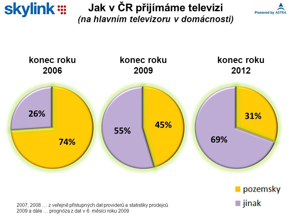 Jak v ČR přijímáme televizi (na hlavním televizoru v domácnosti) 2007, 2008 … z veřejně přístupných dat providerů a statistiky prodejců 2009 a dále … prognóza z dat v 6.