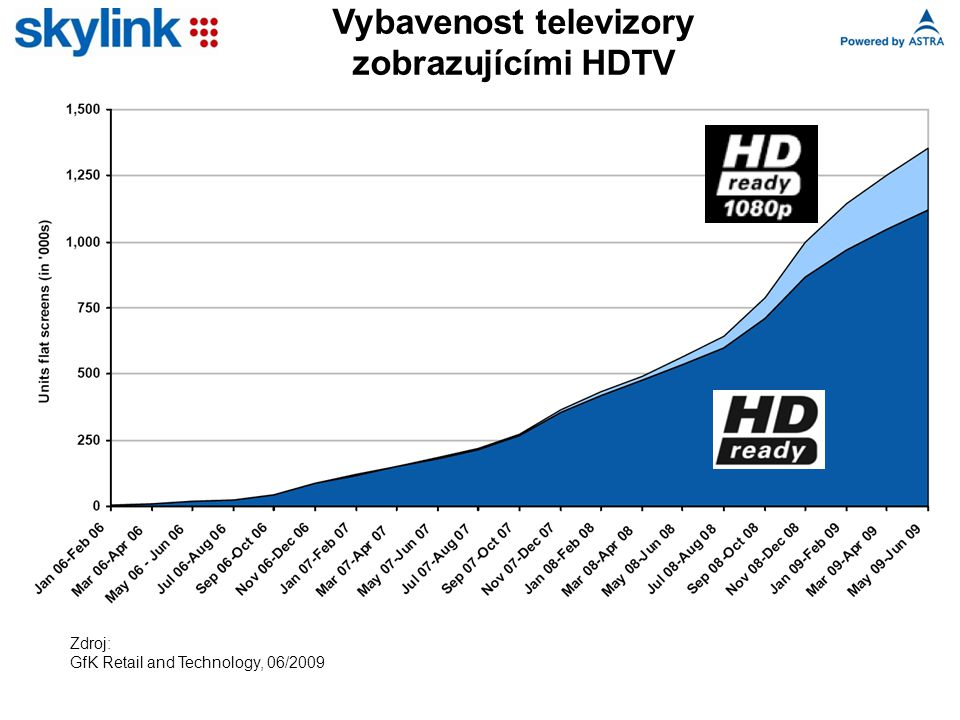Vybavenost televizory zobrazujícími HDTV Zdroj: GfK Retail and Technology, 06/2009