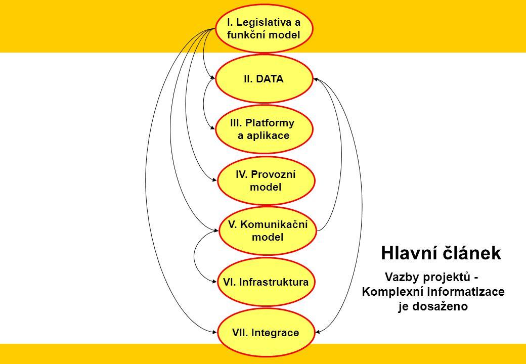 I. Legislativa a funkční model III. Platformy a aplikace VII. Integrace II. DATA V. Komunikační model VI. Infrastruktura IV. Provozní model Hlavní člá
