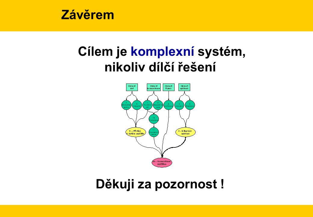 Cílem je komplexní systém, nikoliv dílčí řešení Závěrem Děkuji za pozornost !