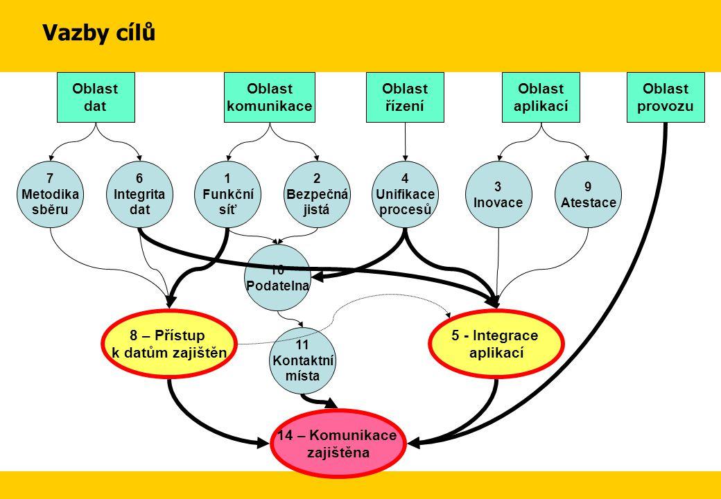 3 Inovace 9 Atestace Oblast aplikací 7 Metodika sběru 6 Integrita dat Oblast dat 8 – Přístup k datům zajištěn 4 Unifikace procesů Oblast řízení 1 Funk