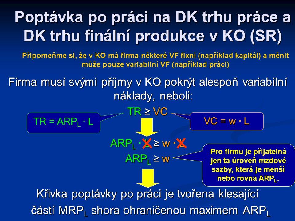 Modifikované zlaté pravidlo max. zisku: MRP L = MFC L čili MR.MP L = MFC L nebo P.MP L =w Poptávka po práci na DK trhu práce a DK trhu finální produkc
