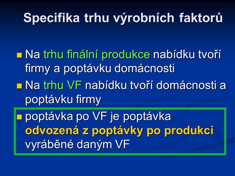 Specifika trhu výrobních faktorů Na trhu finální produkce nabídku tvoří firmy a poptávku domácnosti Na trhu finální produkce nabídku tvoří firmy a poptávku domácnosti Na trhu VF nabídku tvoří domácnosti a poptávku firmy Na trhu VF nabídku tvoří domácnosti a poptávku firmy poptávka po VF je poptávka odvozená z poptávky po produkci vyráběné daným VF poptávka po VF je poptávka odvozená z poptávky po produkci vyráběné daným VF