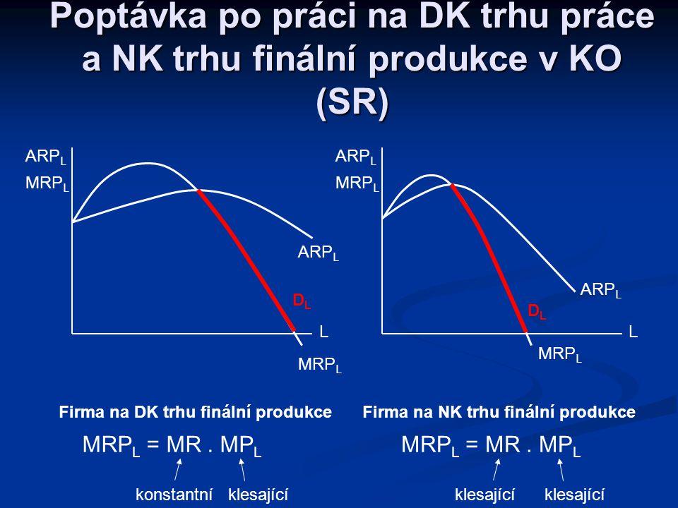 Výchozí předpokady: Výchozí předpokady: Firma je cenovým příjemcem na trhu práce, ale cenovým tvůrcem na trhu finální produkce Firma je cenovým příjem