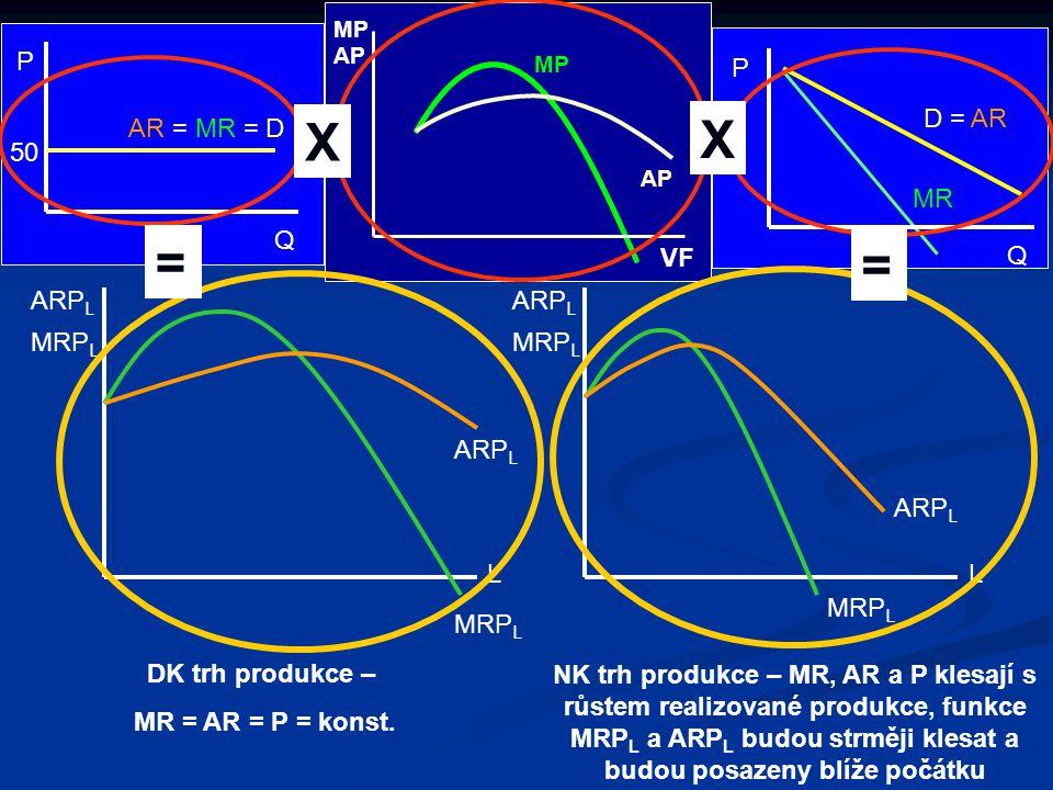 Firma musí svými příjmy v KO pokrýt alespoň variabilní náklady, neboli: TR ≥ VC ARP L L ≥ w L ARP L · L ≥ w · L ARP L ≥ w Křivka poptávky po práci je tvořena klesající částí MRP L shora ohraničenou maximem ARP L částí MRP L shora ohraničenou maximem ARP L Poptávka po práci na DK trhu práce a DK trhu finální produkce v KO (SR) Připomeňme si, že v KO má firma některé VF fixní (například kapitál) a měnit může pouze variabilní VF (například práci) TR = ARP L · L VC = w L VC = w · L Pro firmu je přijatelná jen ta úroveň mzdové sazby, která je menší nebo rovna ARP L.
