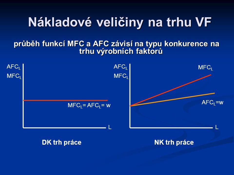 průběh funkcí MFC a AFC závisí na typu konkurence na trhu výrobních faktorů Nákladové veličiny na trhu VF MFC L = AFC L = w L AFC L MFC L L AFC L MFC L AFC L =w DK trh práceNK trh práce