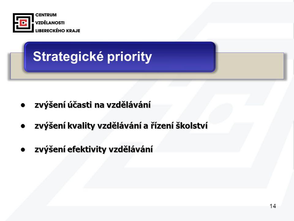 14 Strategické priority zvýšení účasti na vzdělávánízvýšení účasti na vzdělávání zvýšení kvality vzdělávání a řízení školstvízvýšení kvality vzdělávání a řízení školství zvýšení efektivity vzdělávánízvýšení efektivity vzdělávání