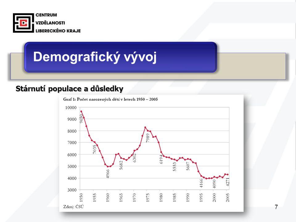7 Demografický vývoj Stárnutí populace a důsledky