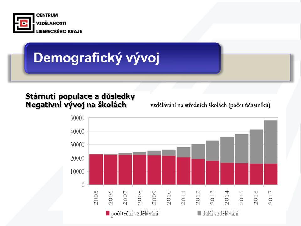 8 Demografický vývoj Stárnutí populace a důsledky Negativní vývoj na školách