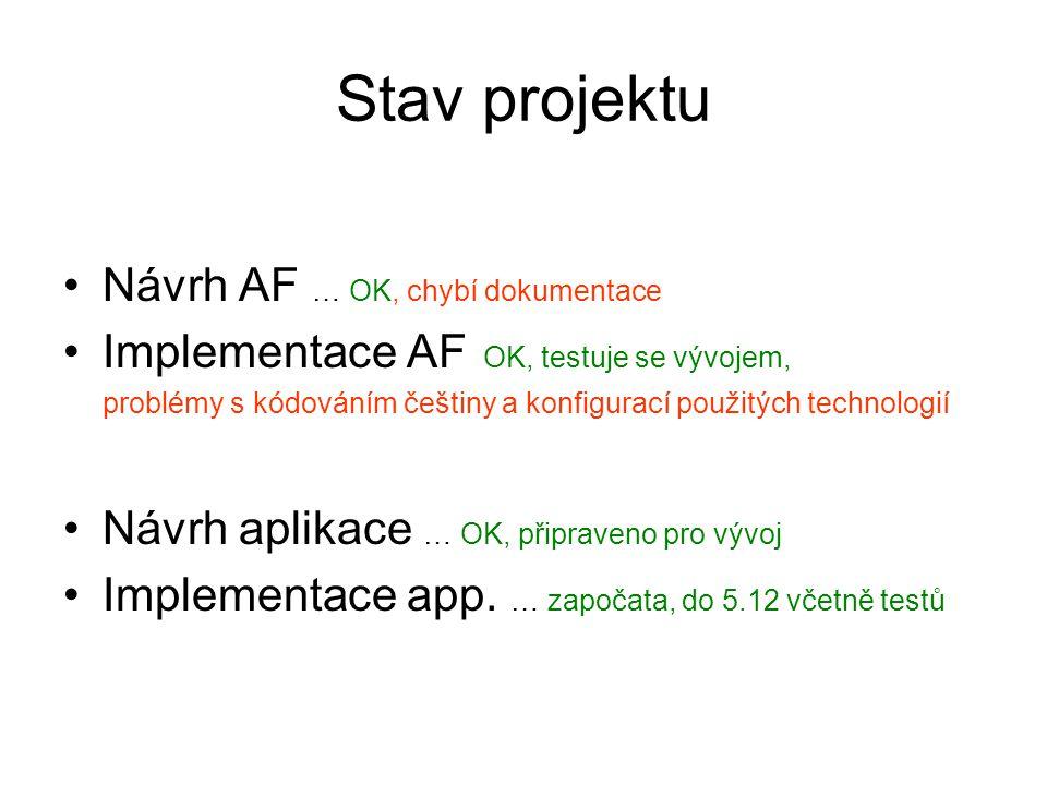 Stav projektu Návrh AF … OK, chybí dokumentace Implementace AF OK, testuje se vývojem, problémy s kódováním češtiny a konfigurací použitých technologií Návrh aplikace … OK, připraveno pro vývoj Implementace app.