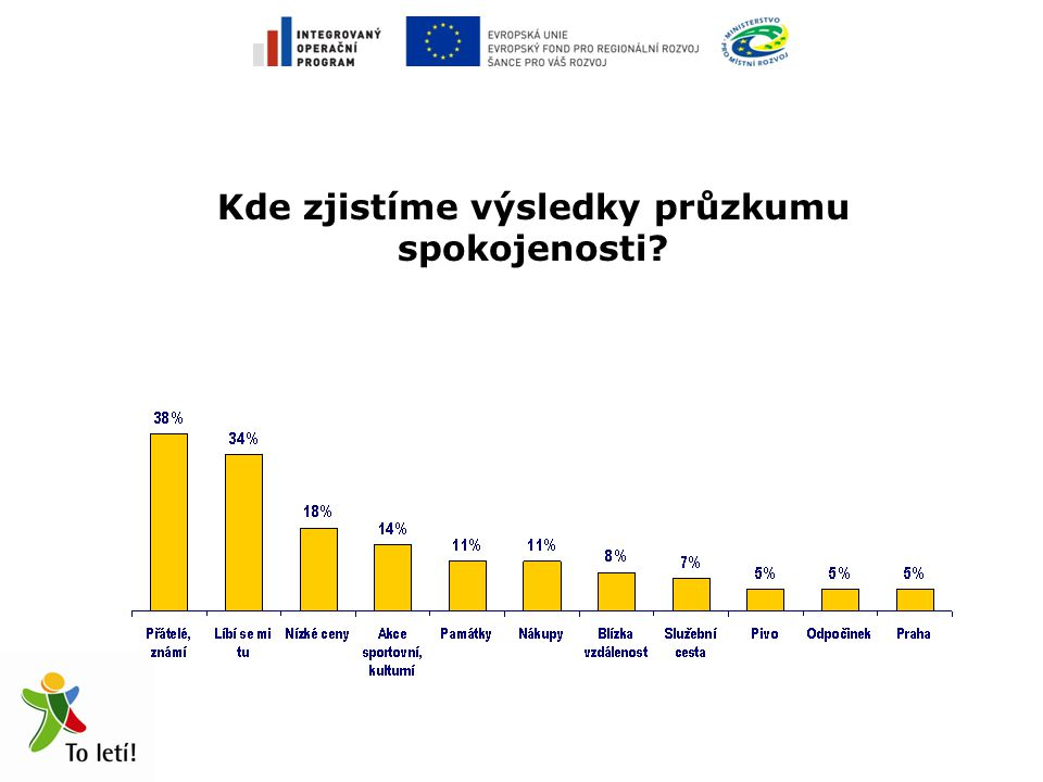 Proč domácí cestovní ruch .1. Jaké jsou hlavní důvody návštěvy České republiky.