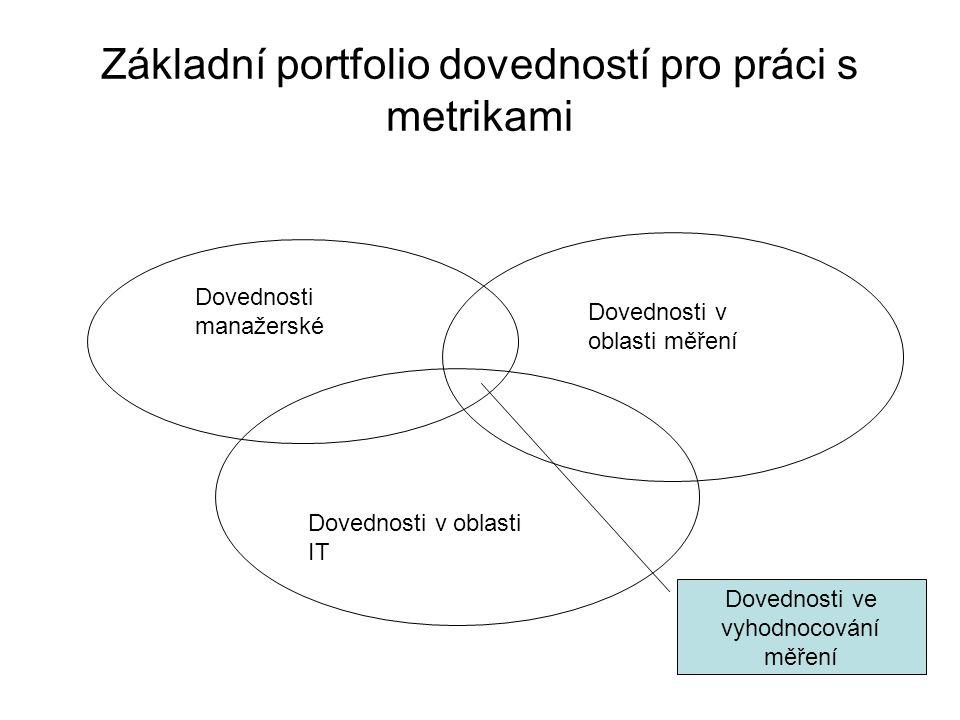 Základní portfolio dovedností pro práci s metrikami Dovednosti manažerské Dovednosti v oblasti měření Dovednosti v oblasti IT Dovednosti ve vyhodnocov