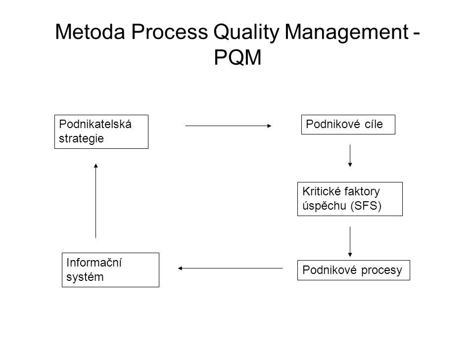 Metoda Process Quality Management - PQM Podnikatelská strategie Informační systém Podnikové cíle Kritické faktory úspěchu (SFS) Podnikové procesy