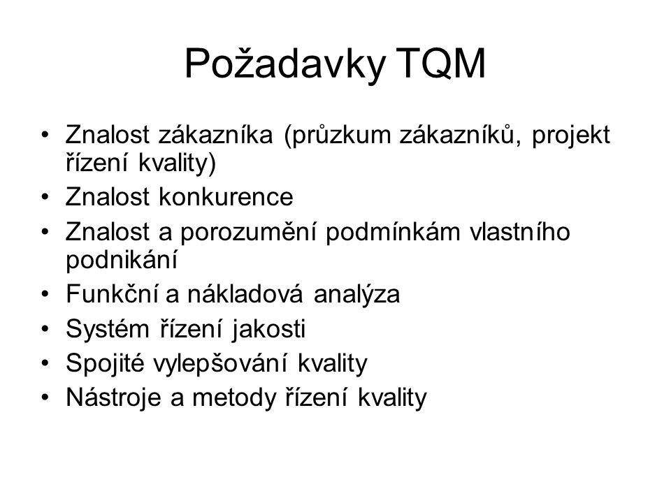 Požadavky TQM Znalost zákazníka (průzkum zákazníků, projekt řízení kvality) Znalost konkurence Znalost a porozumění podmínkám vlastního podnikání Funk