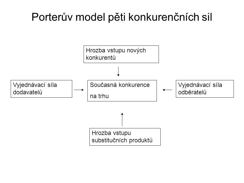 Porterův model pěti konkurenčních sil Současná konkurence na trhu Hrozba vstupu nových konkurentů Hrozba vstupu substitučních produktů Vyjednávací síl