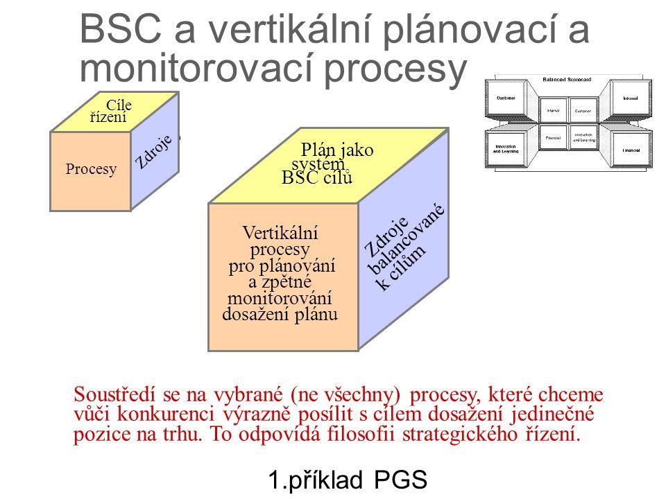 výstupy procesy znalosti Zdroje balancované k cílům Vertikální procesy pro plánování a zpětné monitorování dosažení plánu Plán jako systém BSC cílů BS