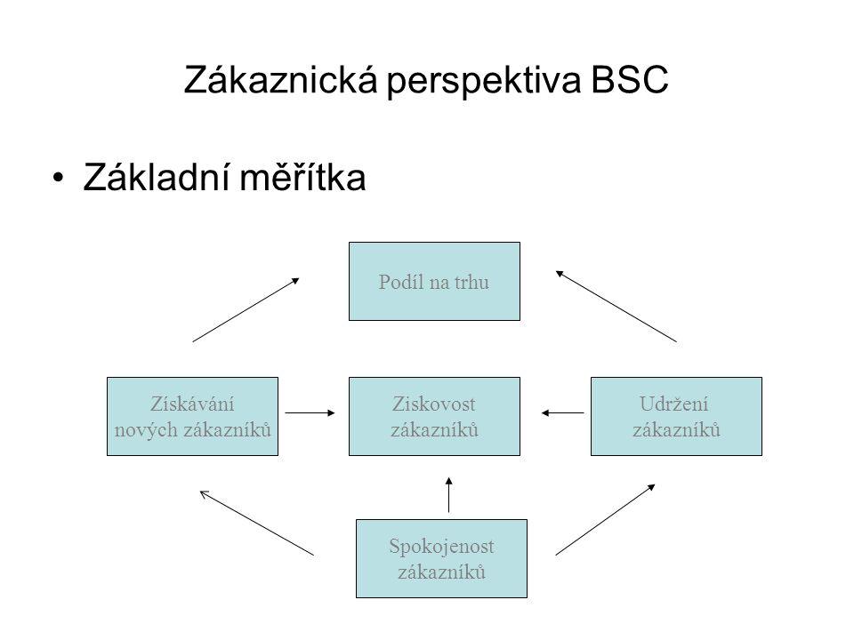 Zákaznická perspektiva BSC Základní měřítka Podíl na trhu Ziskovost zákazníků Získávání nových zákazníků Udržení zákazníků Spokojenost zákazníků