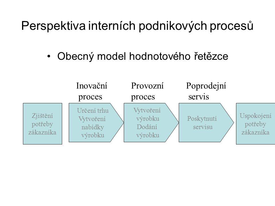 Perspektiva interních podnikových procesů Obecný model hodnotového řetězce Zjištění potřeby zákazníka Uspokojení potřeby zákazníka Inovační Provozní P