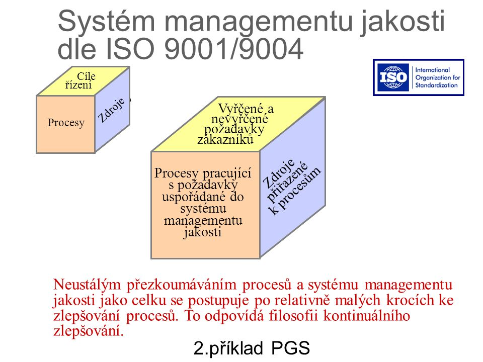 výstupy procesy znalosti Zdroje přiřazené k procesům Procesy pracující s požadavky uspořádané do systému managementu jakosti Vyřčené a nevyřčené požad
