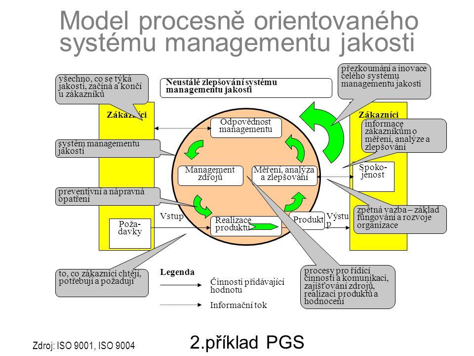 Vstup Neustálé zlepšování systému managementu jakosti Zákazníci Zákazníci Spoko- jenost Odpovědnost managementu Management zdrojů Měření, analýza a zl
