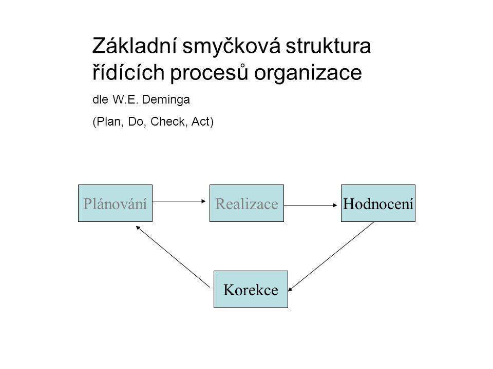 PlánováníRealizaceHodnocení Korekce Základní smyčková struktura řídících procesů organizace dle W.E. Deminga (Plan, Do, Check, Act)