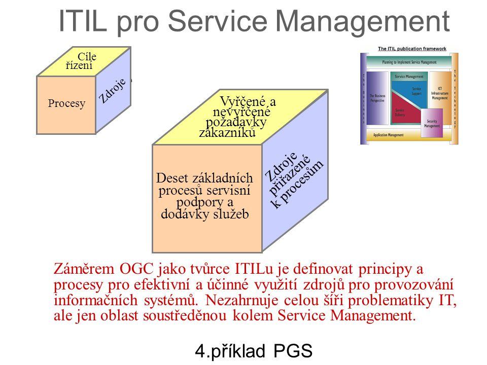 výstupy procesy znalosti Zdroje přiřazené k procesům Deset základních procesů servisní podpory a dodávky služeb Vyřčené a nevyřčené požadavky zákazník