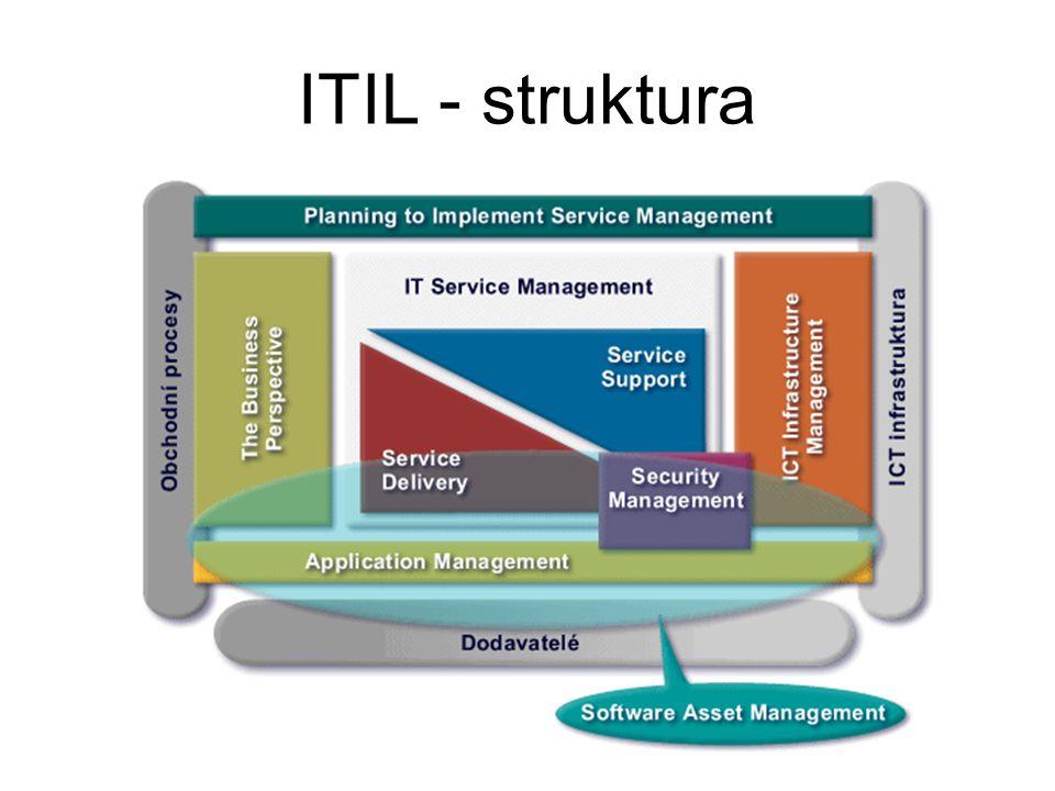 ITIL - struktura